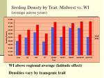 seeding density by trait midwest vs wi average across years