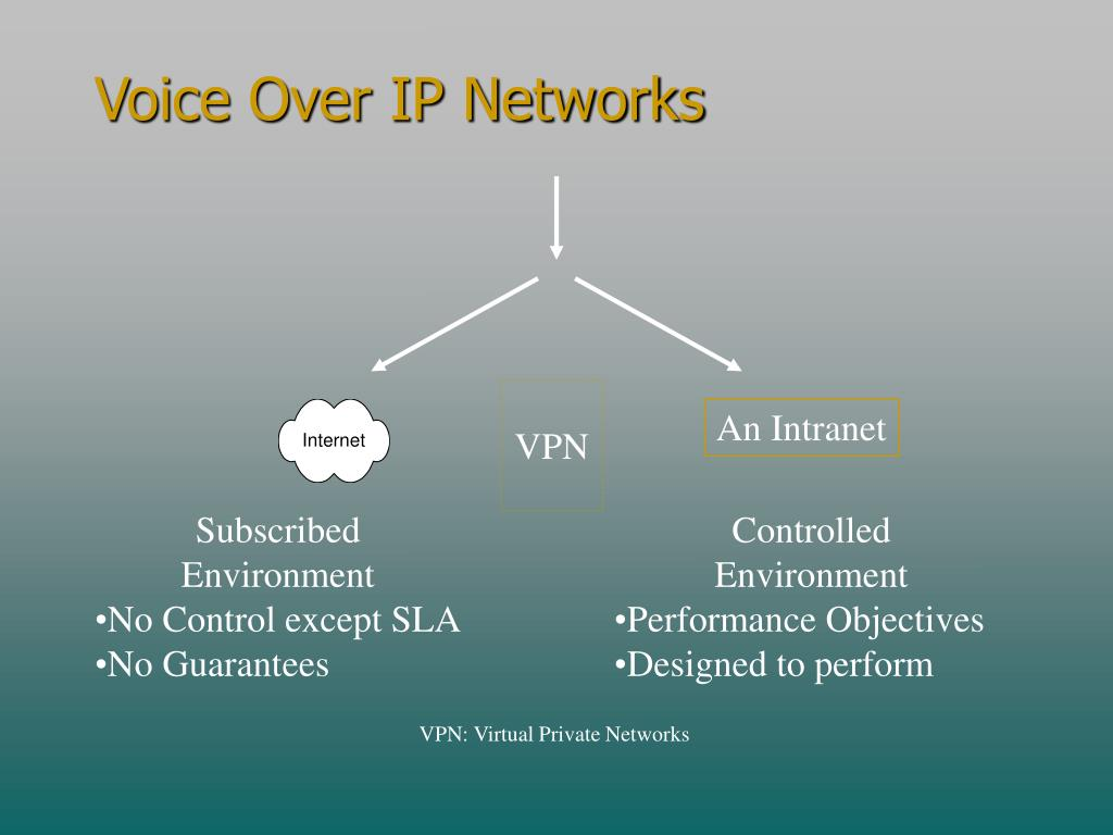 Voice Over IP Networks