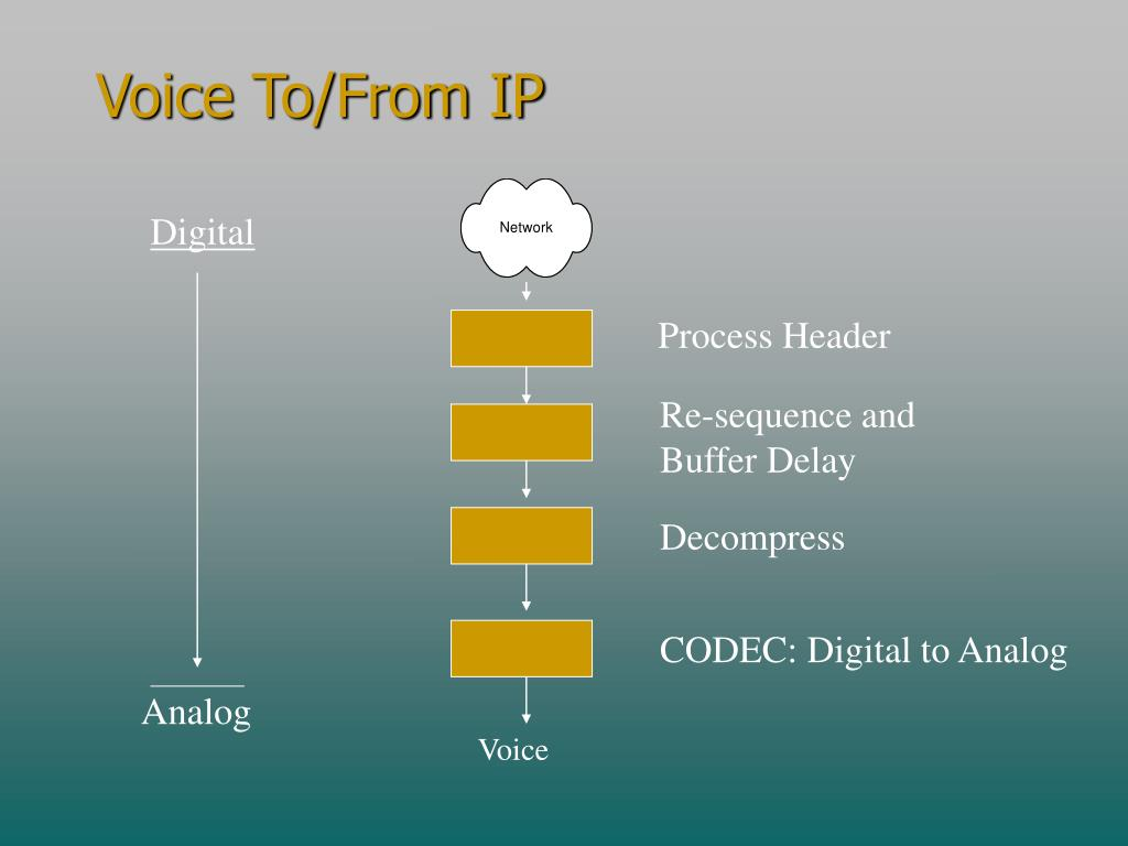 Voice To/From IP