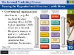 the internal marketing process20
