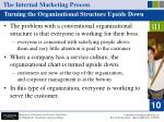 the internal marketing process21