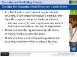 the internal marketing process22