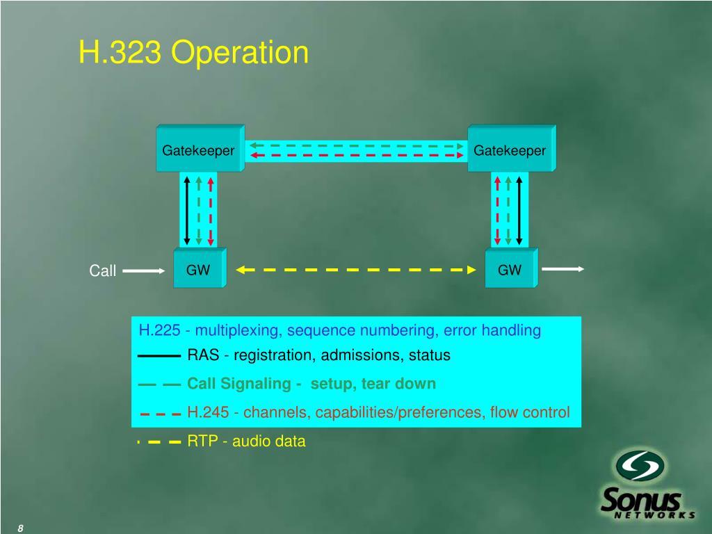 H.323 Operation