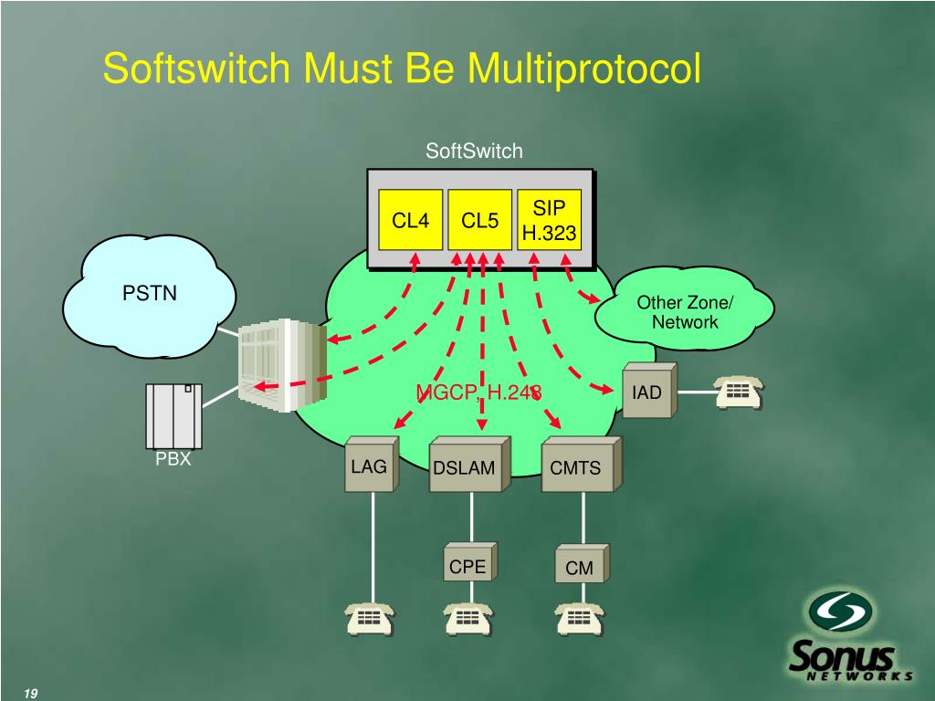 Softswitch Must Be Multiprotocol