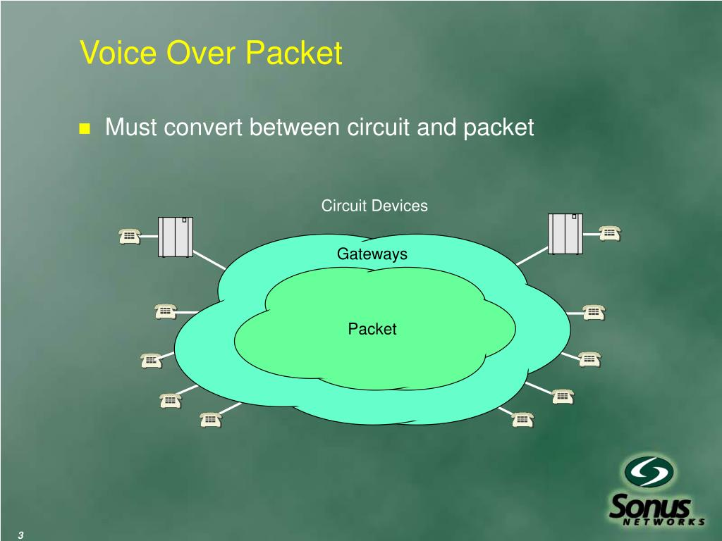 Voice Over Packet