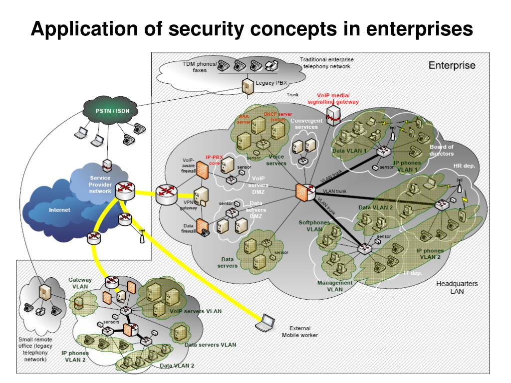 Application of security concepts in enterprises