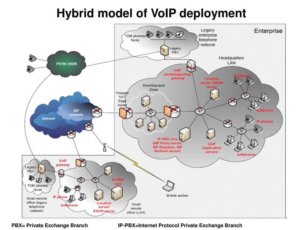 Hybrid model of VoIP deployment