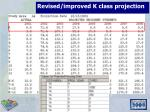 revised improved k class projection30