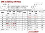 che inhibitory activities