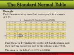 the standard normal table13