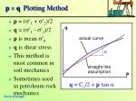 p q plotting method