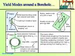 yield modes around a borehole