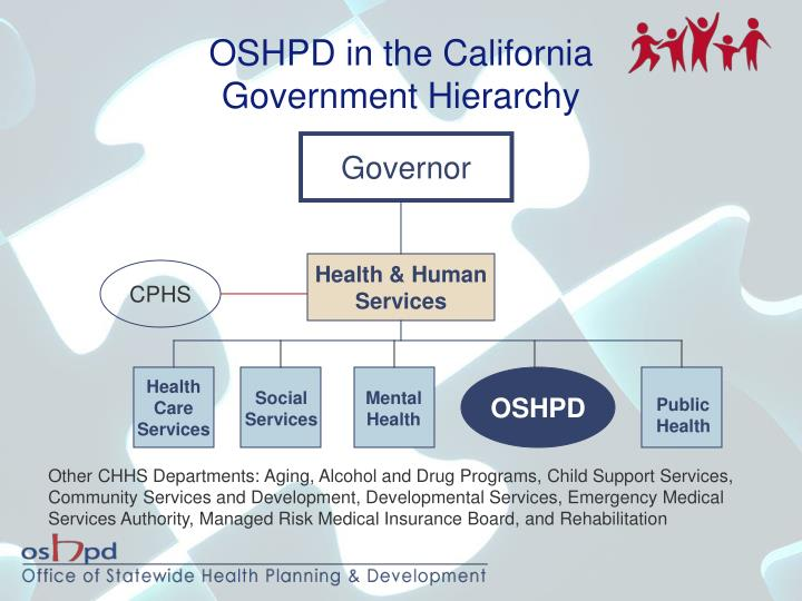 Oshpd in the california government hierarchy