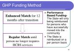 ghp funding method