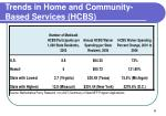 trends in home and community based services hcbs