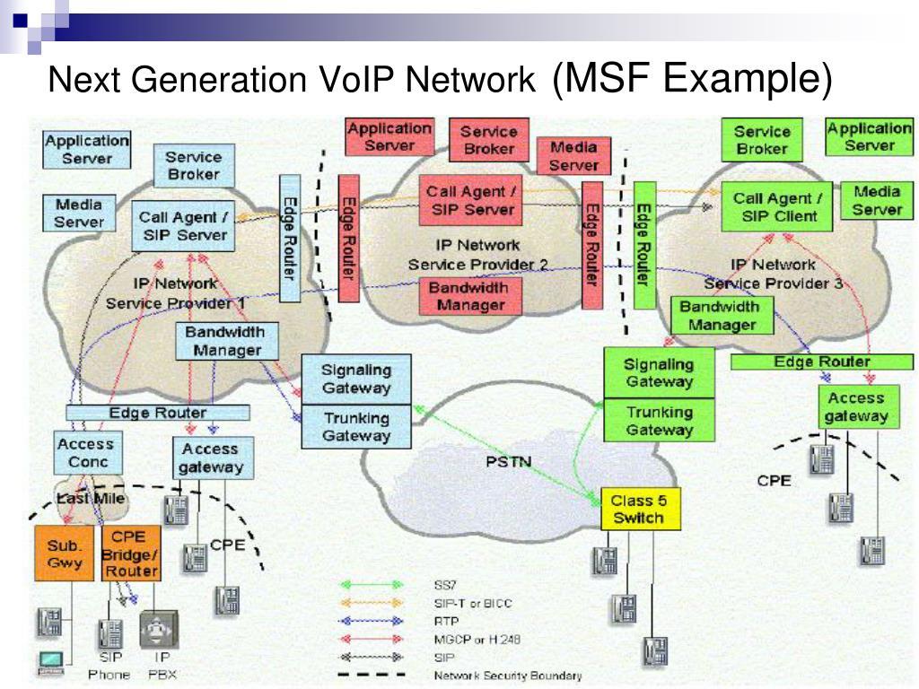 Next Generation VoIP Network