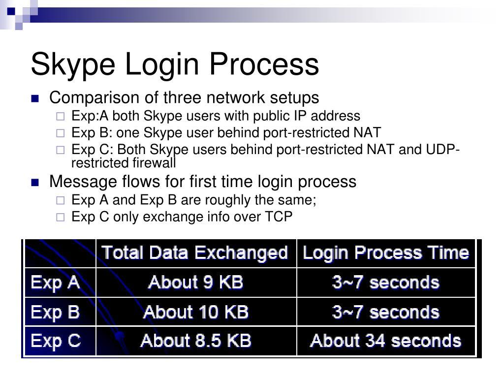 Skype Login Process