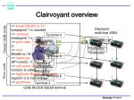 clairvoyant overview