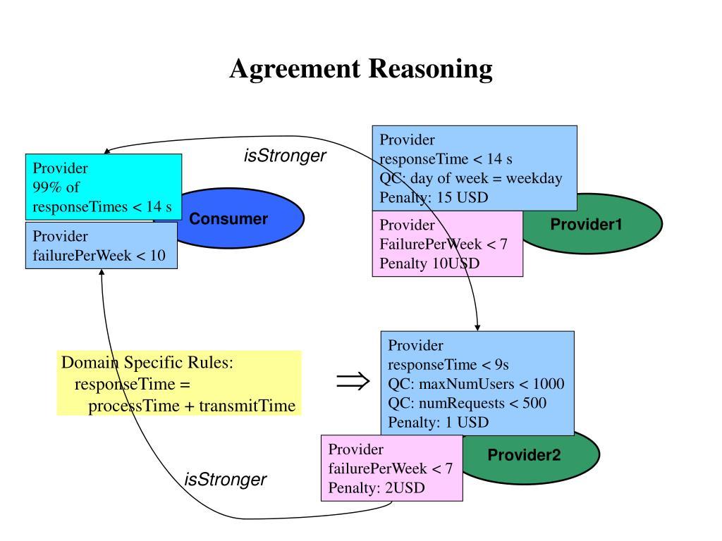Agreement Reasoning