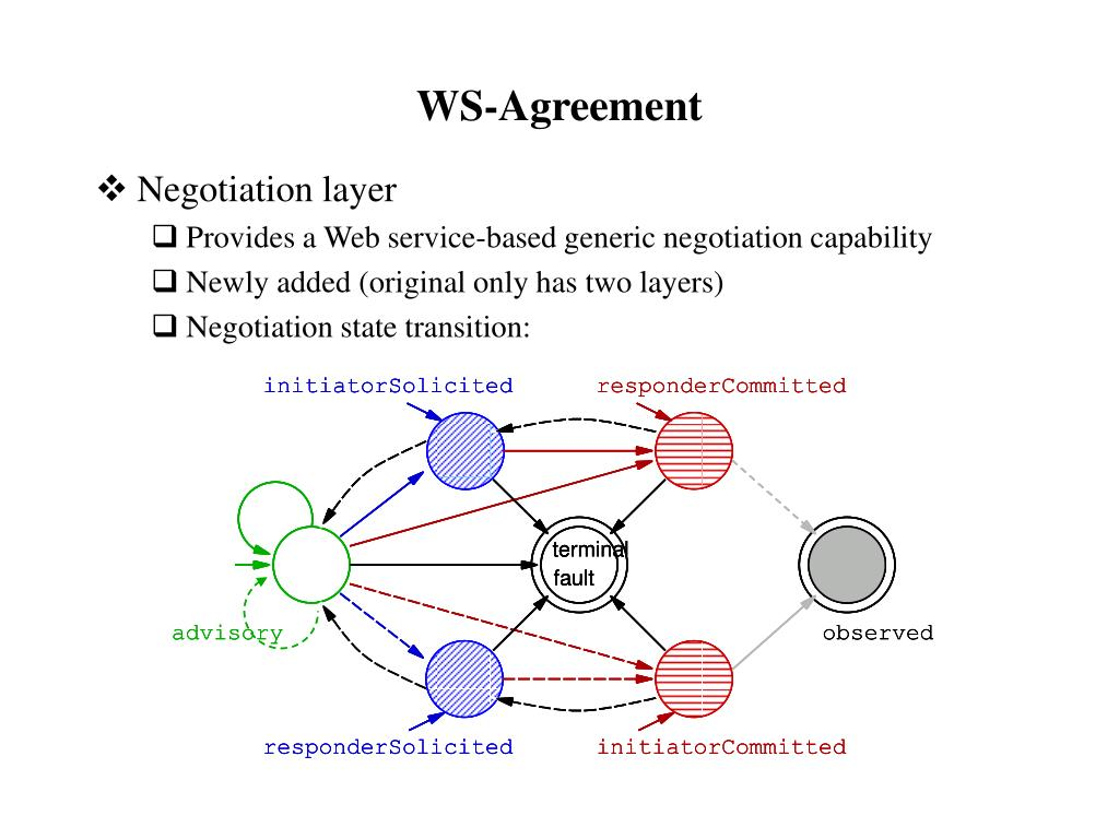 WS-Agreement