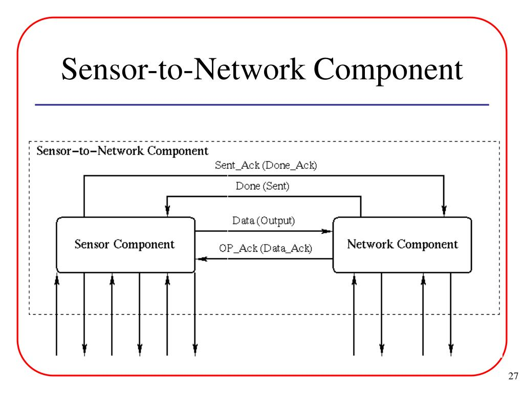 Sensor-to-Network Component