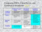 comparing fspa client server and terminal to mainframe