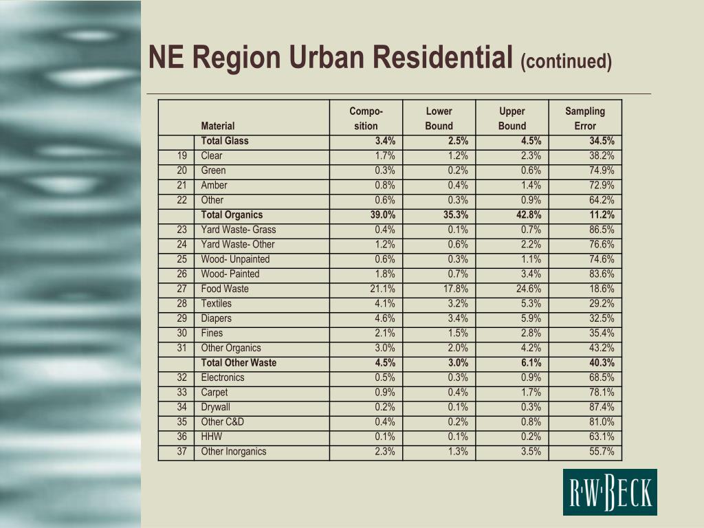 NE Region Urban Residential