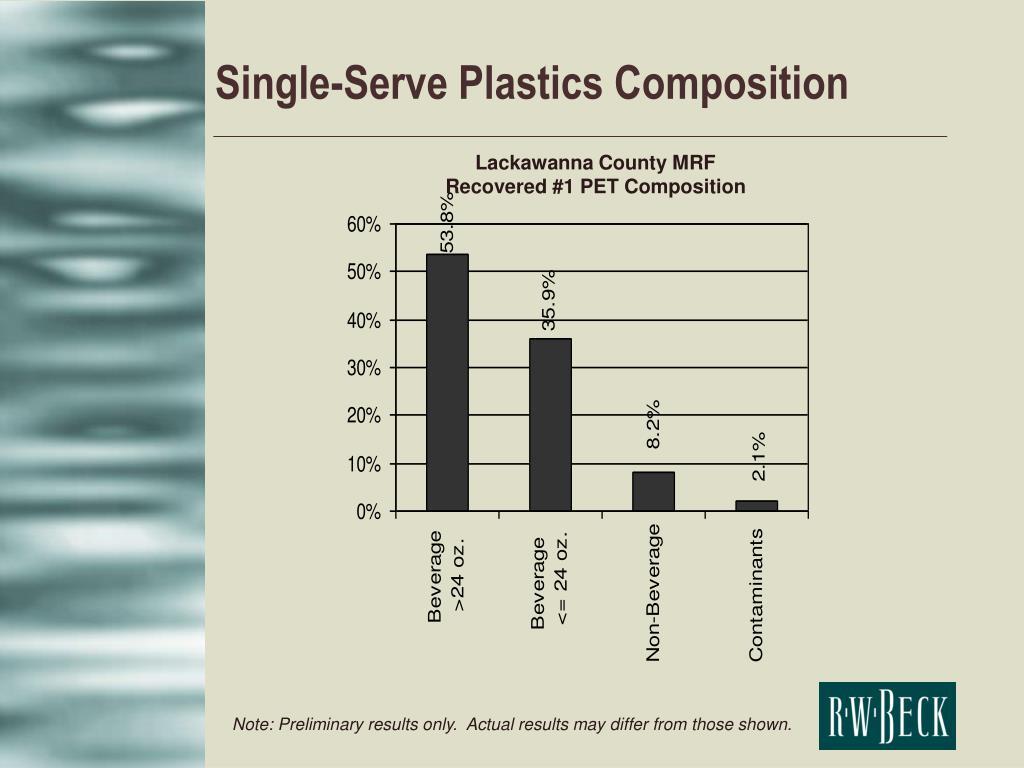 Single-Serve Plastics Composition