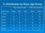 distribution by race age group