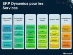erp dynamics p our les services