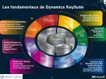 les fondamentaux de dynamics keysuite