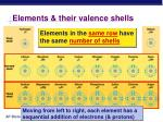 elements their valence shells