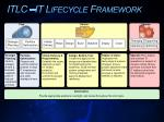 itlc it lifecycle framework