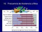 10 frecuencia de asistencia a misa