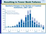 resulting in fewer bank failures