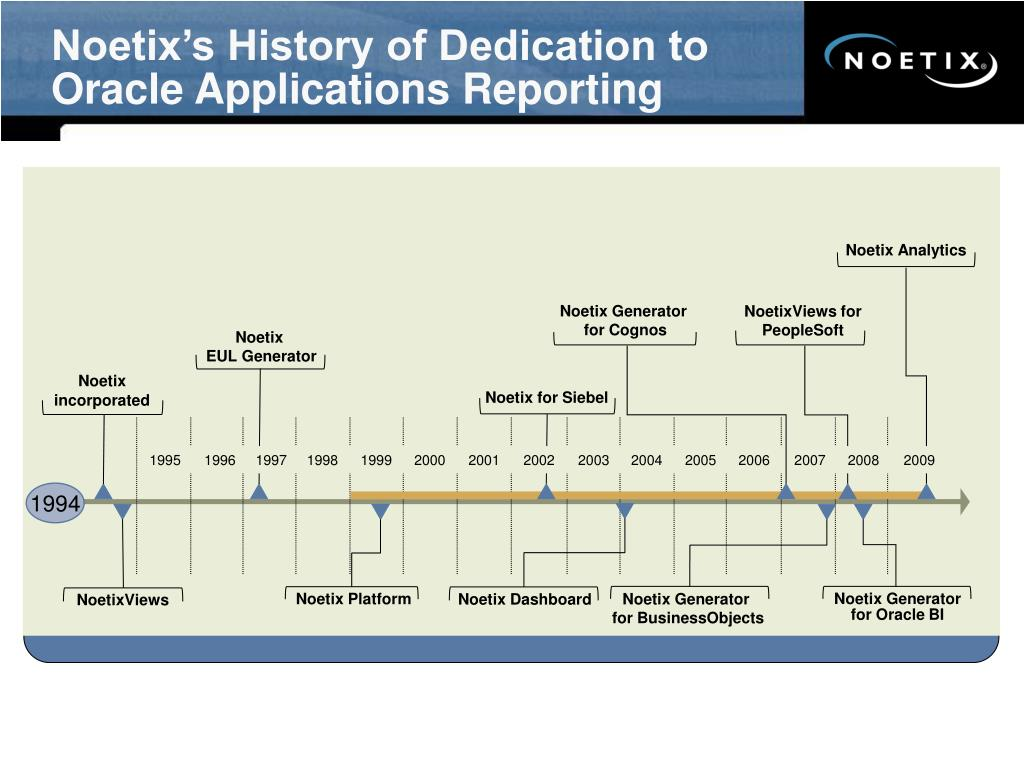 Noetix's History of Dedication to Oracle Applications Reporting