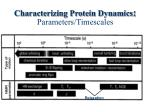 characterizing protein dynamics parameters timescales