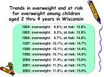 trends in overweight and at risk for overweight among children aged 2 thru 4 years in wisconsin