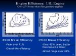 engine efficiency 1 9l engine over 25 better than best gasoline engines
