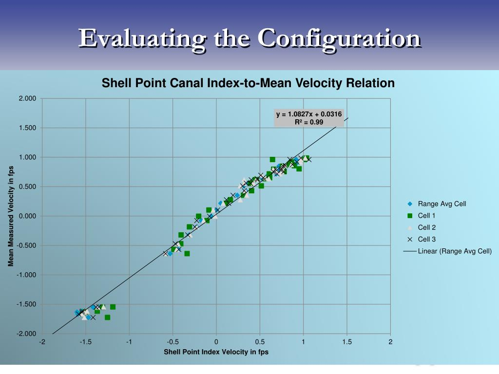 Evaluating the Configuration