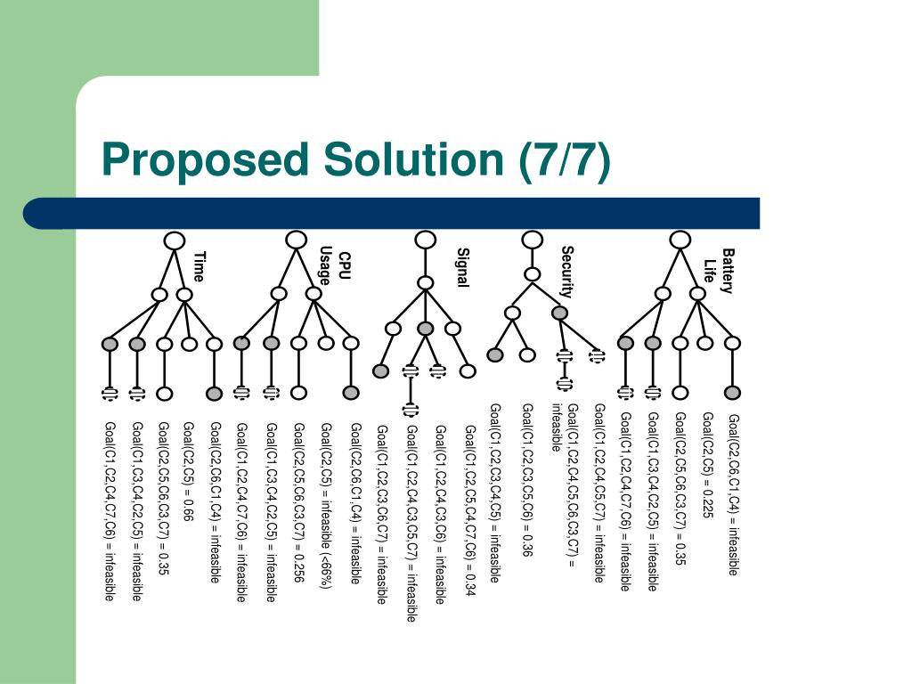Proposed Solution (7/7)