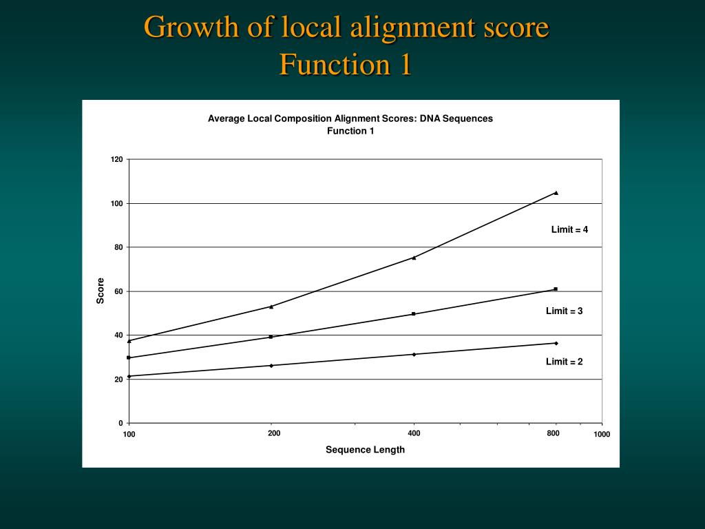 Growth of local alignment score