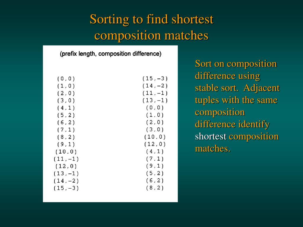 Sorting to find shortest