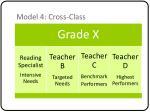 model 4 cross class