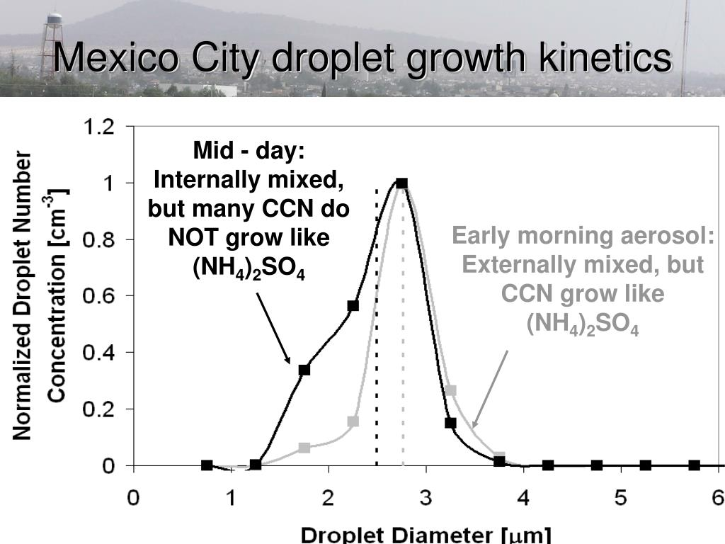 Mexico City droplet growth kinetics
