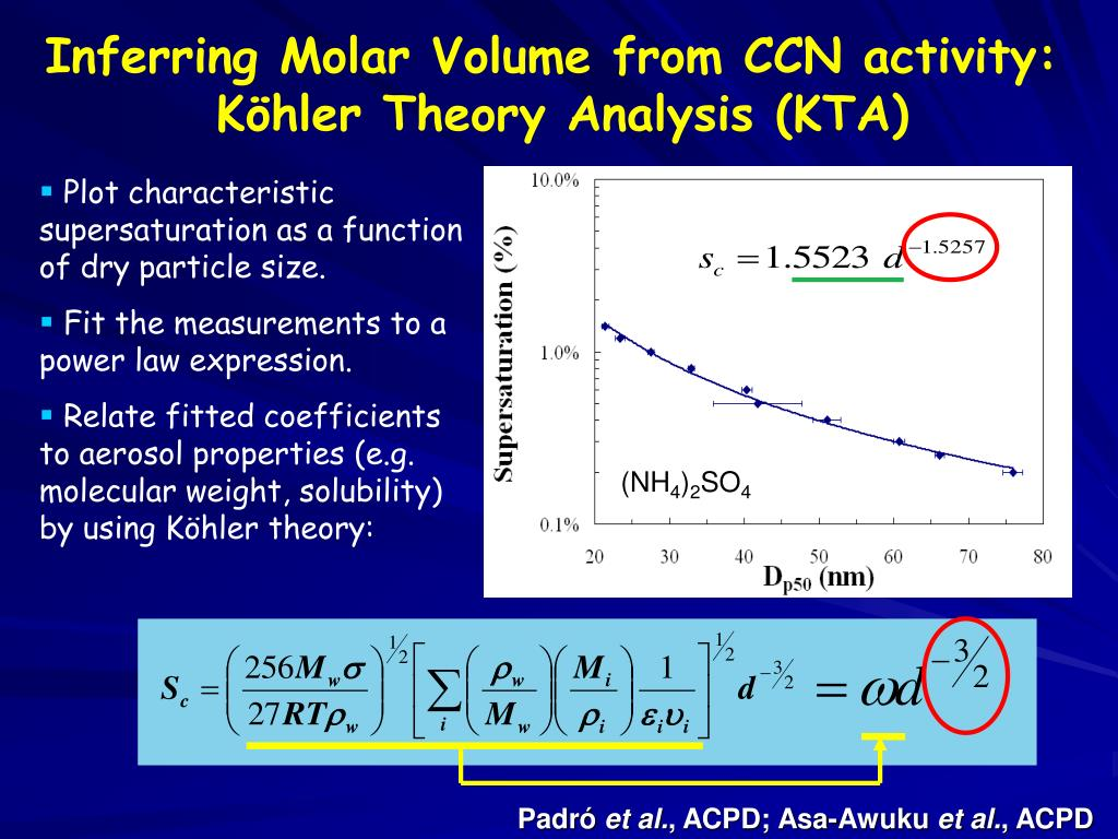 Inferring Molar Volume from CCN activity: