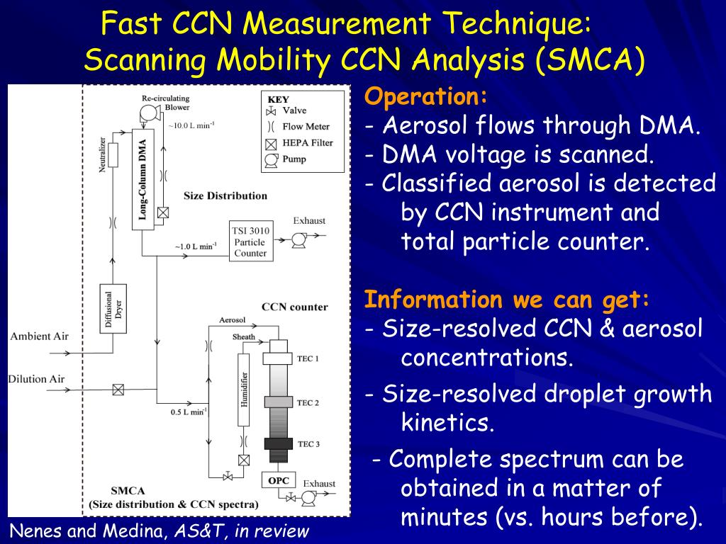 Fast CCN Measurement Technique: Scanning Mobility CCN Analysis (SMCA)