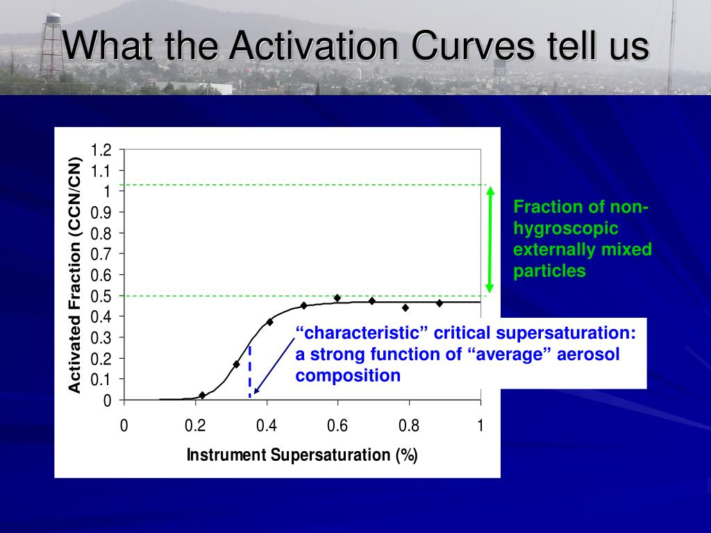 What the Activation Curves tell us