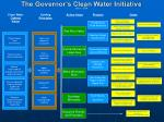 the governor s clean water initiative