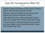 east sc compared to west sc